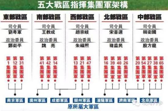 五大战区架构
