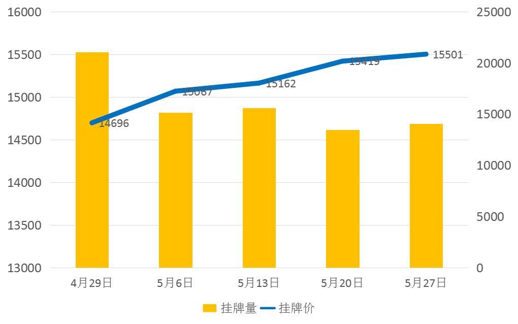 5月重庆二手房楼市市场月报