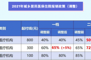 """重庆2021居民医保政策调整这些""""重点"""" 都帮你划出来了!"""